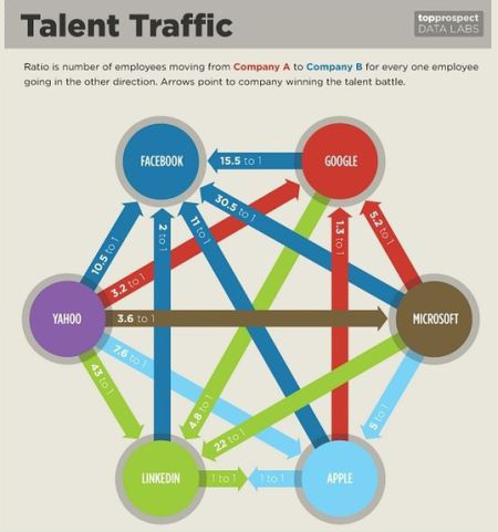 Talent_Traffic_in_6firms