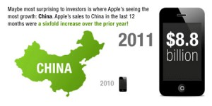 DATA-China-Apple