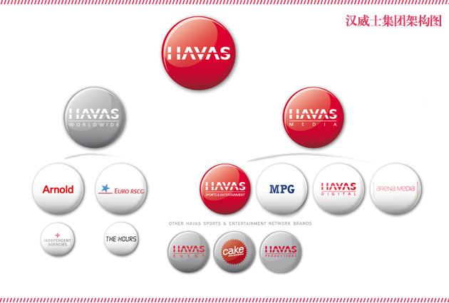 Havas-Group-Agency-Tree