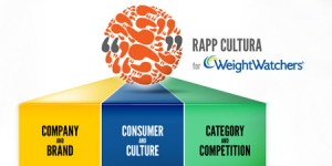 RAPP-CULTURA-for-Weight-Watchers