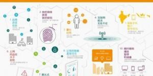 Ericsson-2014-10-Consumers-Trends