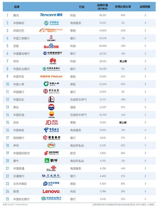 BrandZ-2016-top100-in-china-01-