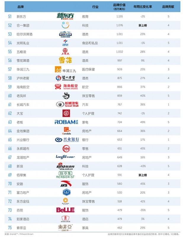 BrandZ-2016-top100-in-china-03-