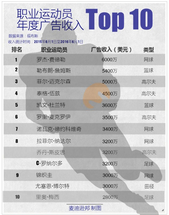 hotdigit-global-player-endorsements-revenue-top10-in-2016