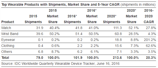 idc-predicts-the-increase-of-wearable-device