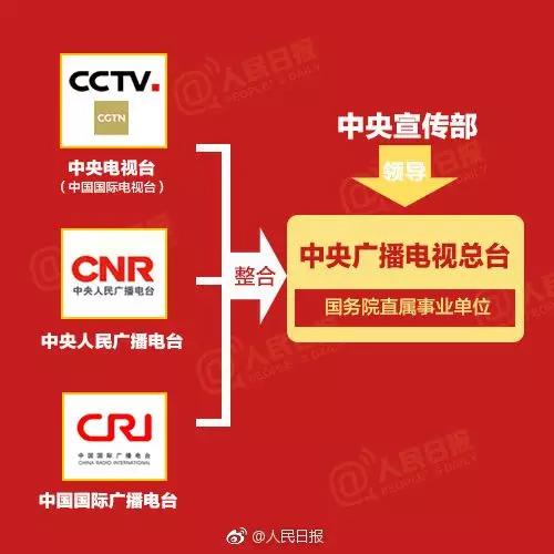 CCTV-CNR-CRI