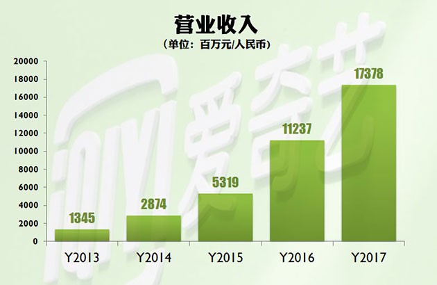 IQIYI-REVENUE