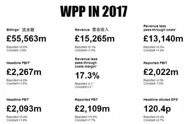 WPP-Mark Read1-0831