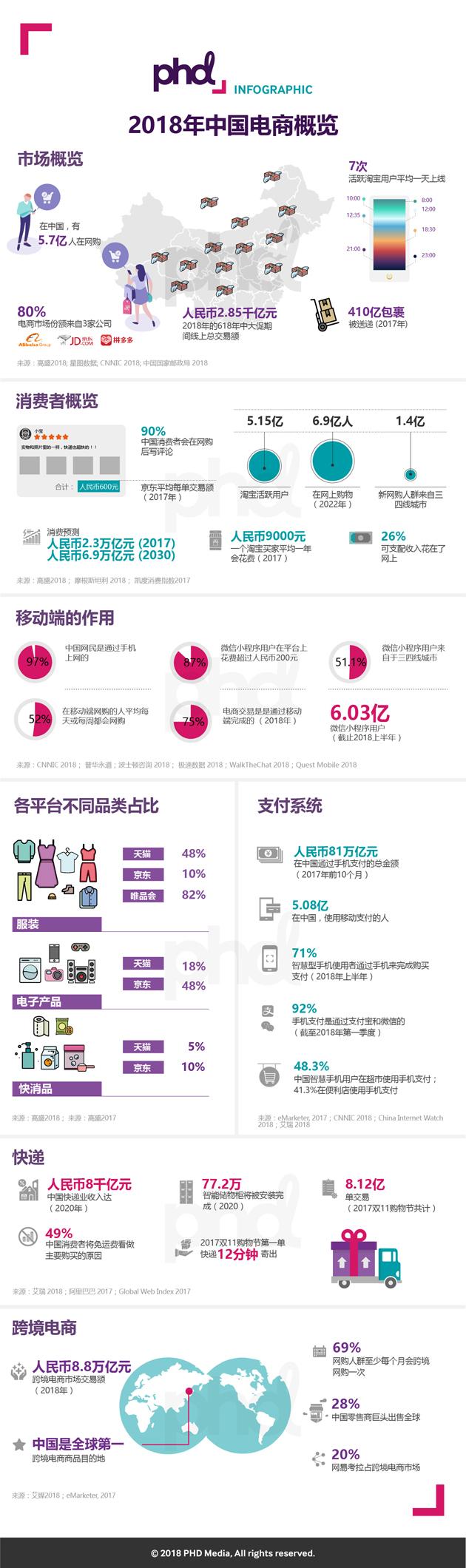 China E-Commerce Landscape 2018
