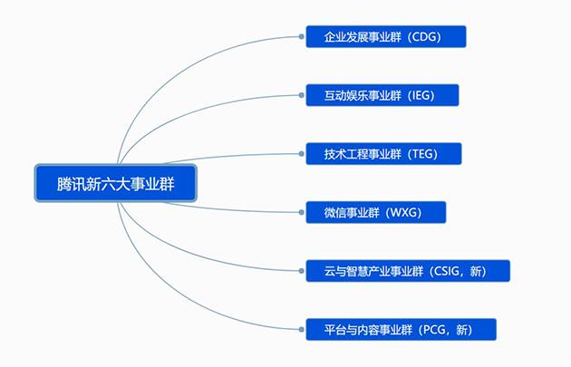 Tencent六大事业群