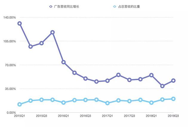 tencent广告营收