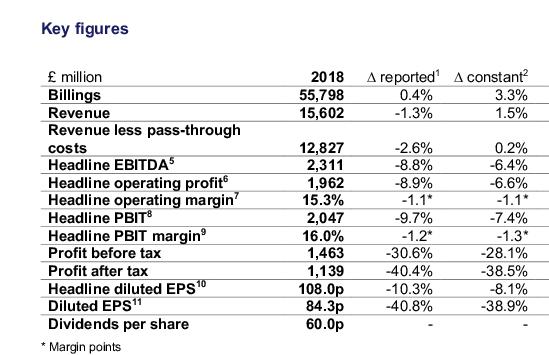 2018-WPP-finance