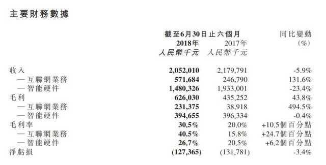 meitu half year financial report