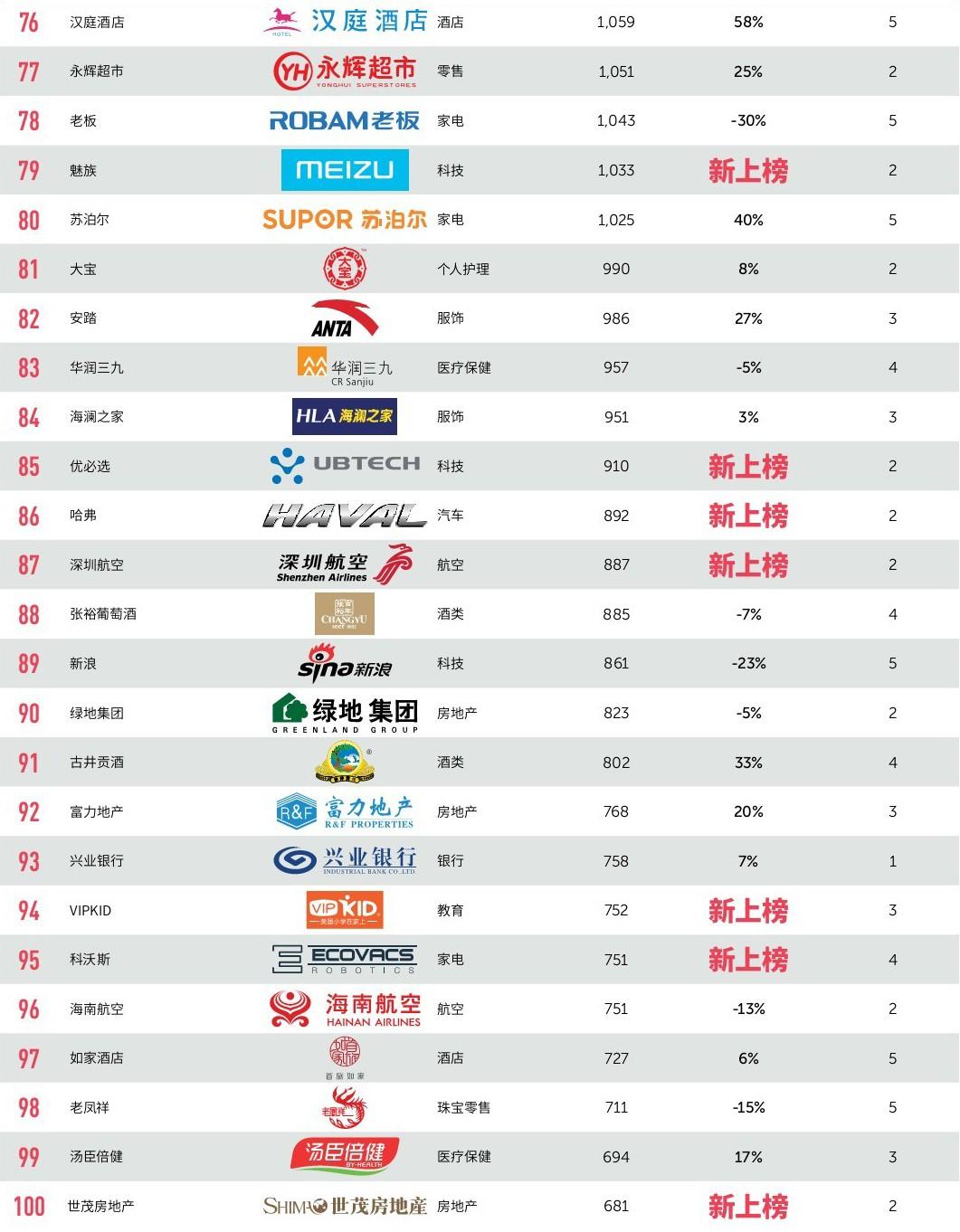 2019最具价值中国品牌100强排行榜-4