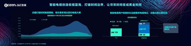 未来营销升级的方式一定是以智能数据位核心的-CNMOAD 中文移动营销资讯 2
