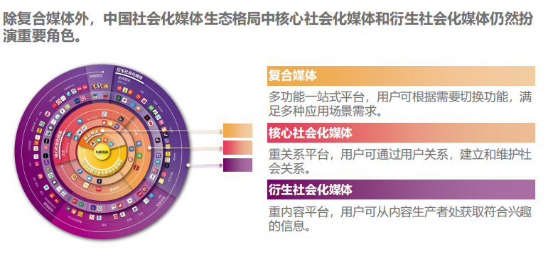 KANTAR-2019 China Social Media Landscape-1