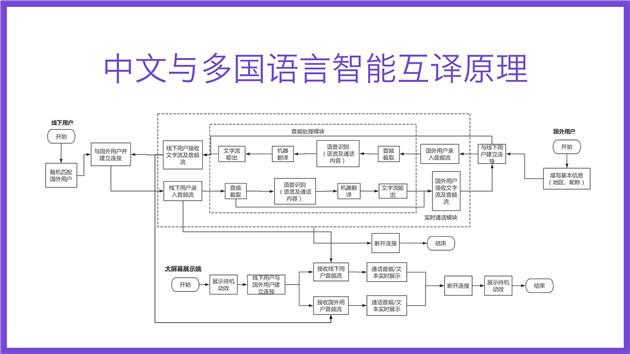 天猫国际热线技术原理
