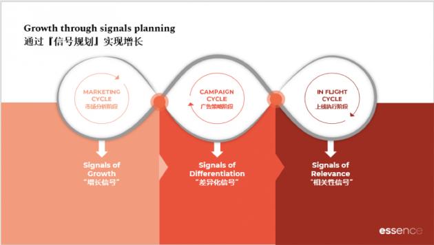 signal-planning