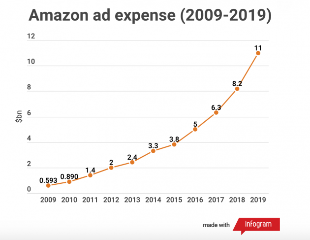 Amazon-ad-expenses